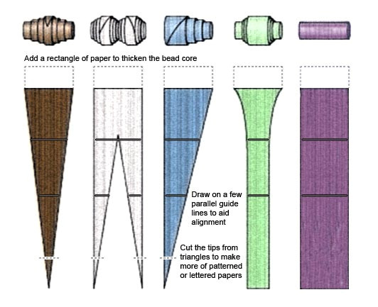 guide to making paper beads