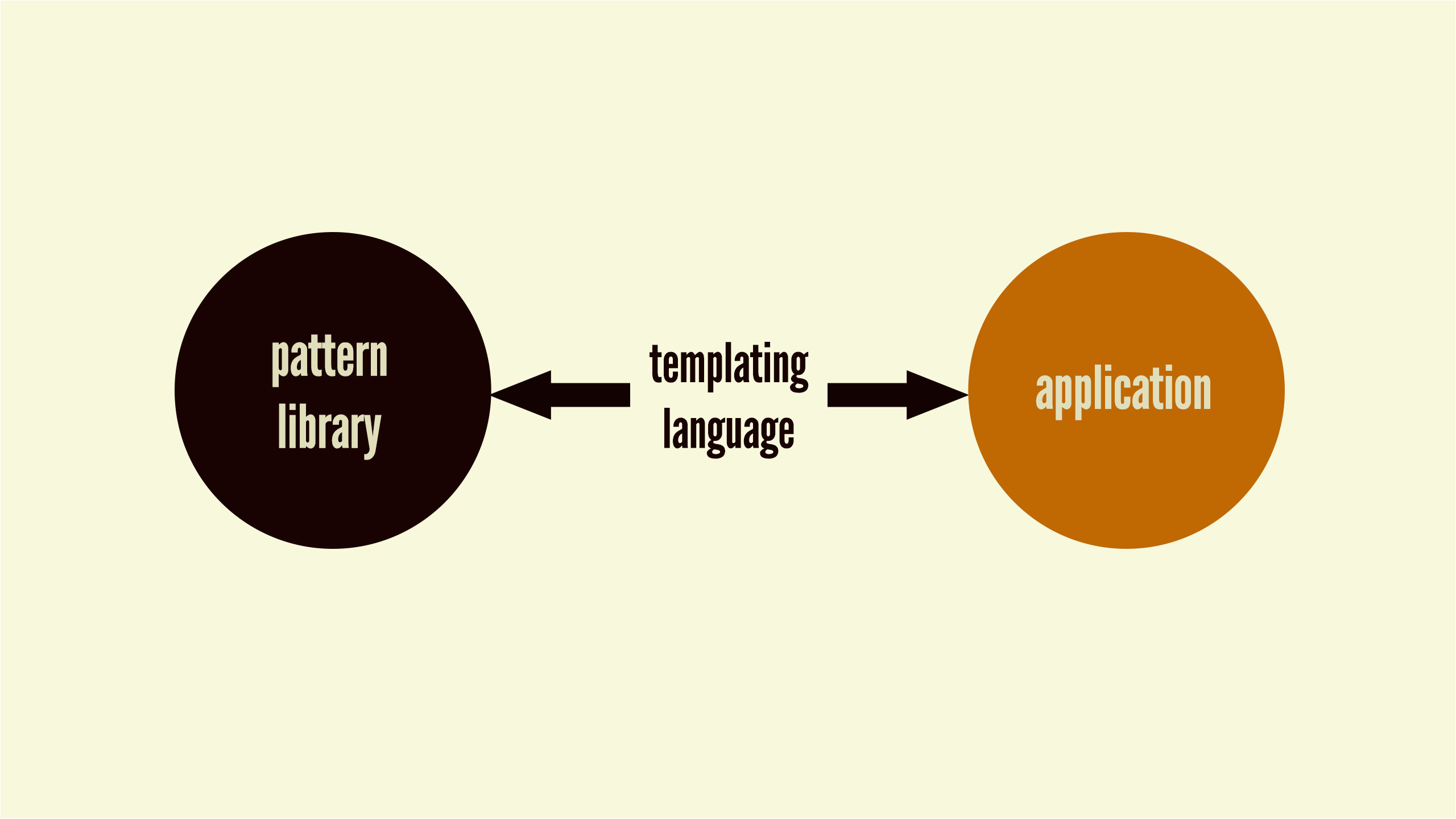 Templating Language Maintaining Design Systems atomic Design by Brad Frost