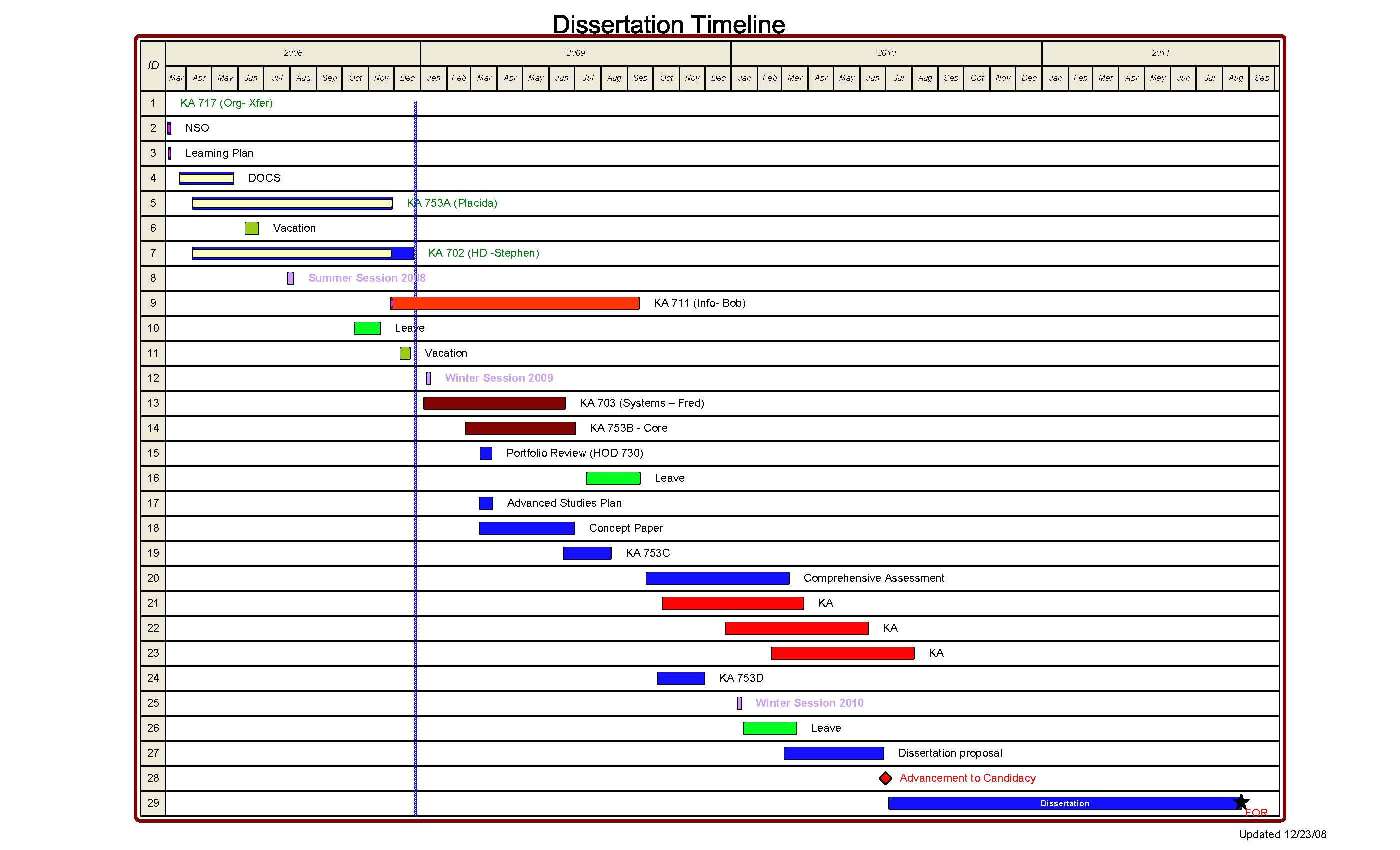 Thesis Timeline Template Doctoral thesis Timeline