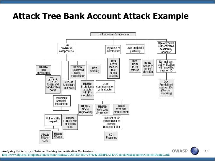 application threat modeling presentation