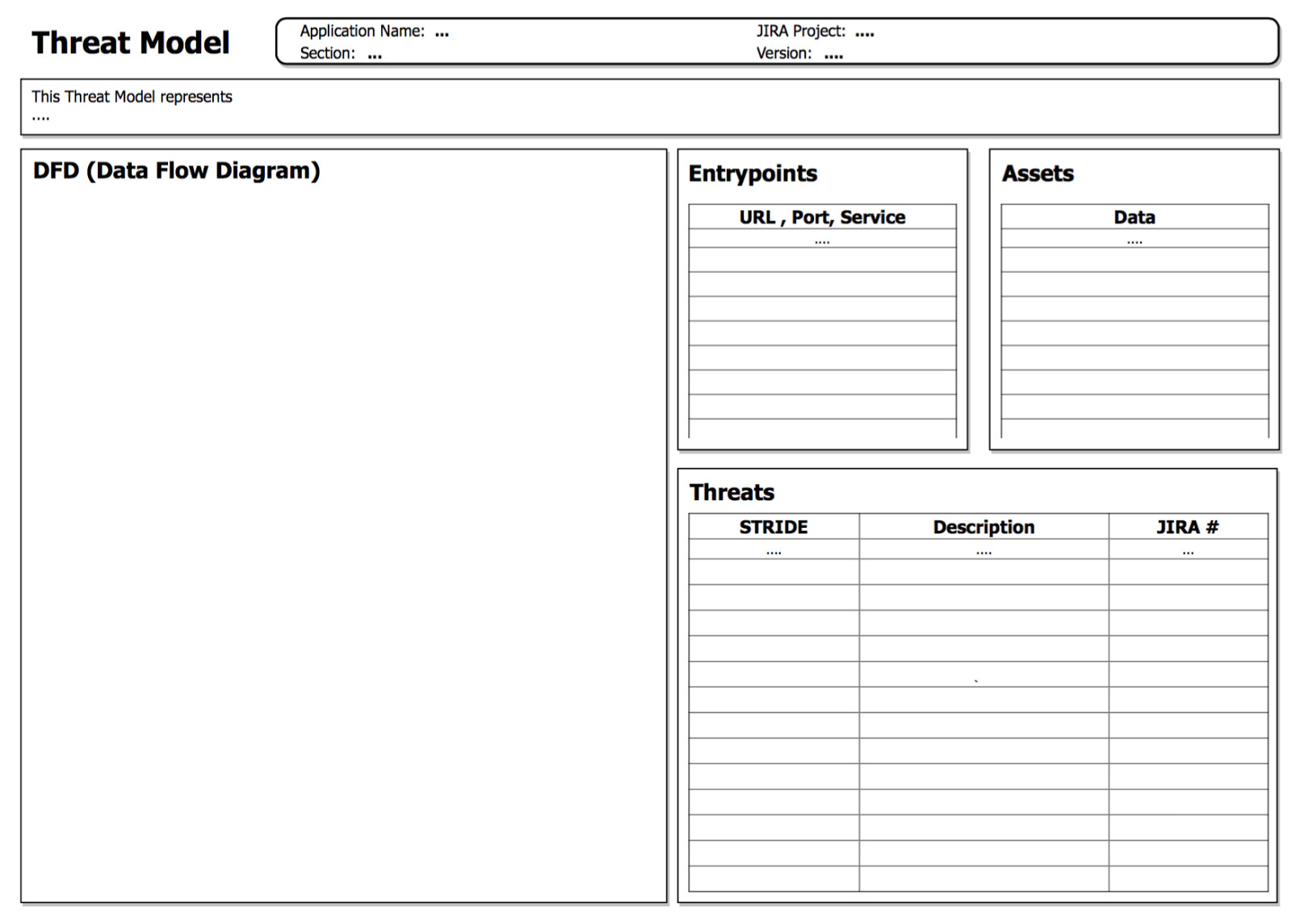 threat modeling template and concepts