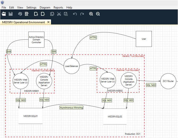 Threat Model Template Holisticinfosec toolsmith Microsoft Threat Modeling