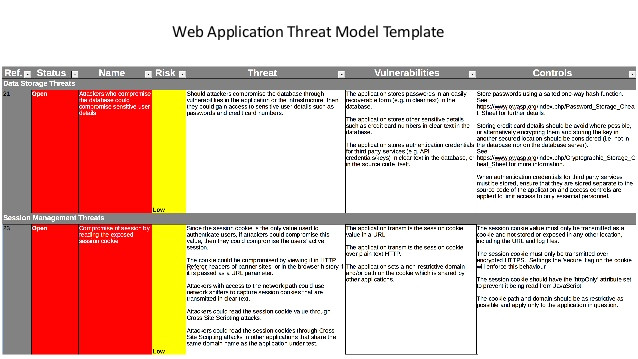 just enough threat modeling