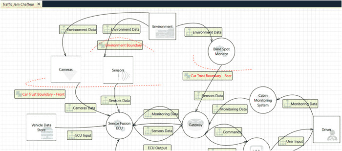 Threat Model Template the Mobility Revolution and Cyber Security assurance