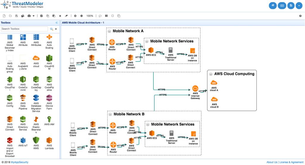 threat model templates