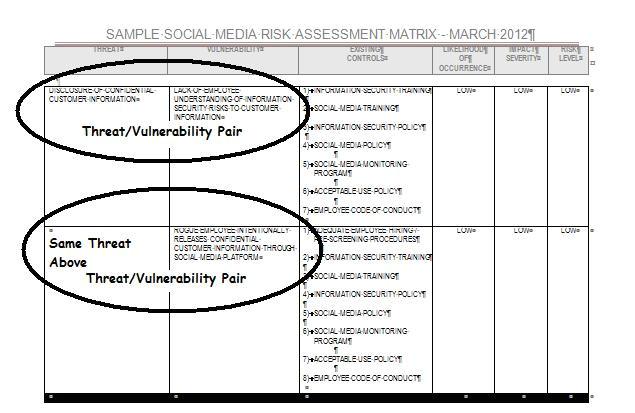 social media risk assessment process