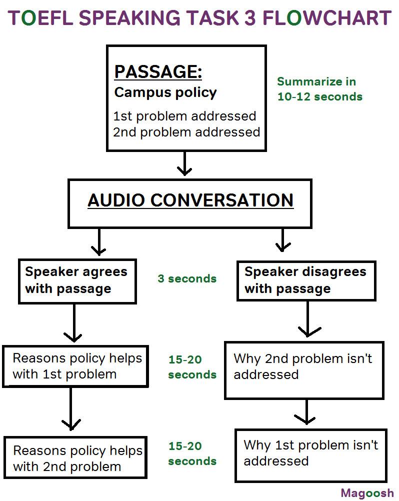 toefl speaking task 3 template dual answers