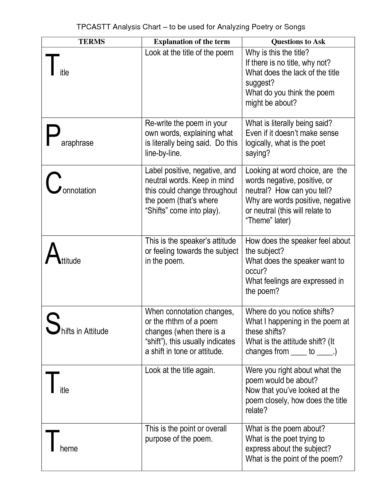tpcastt worksheet