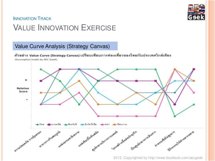 driving value innovation for thai business business evaluationframework