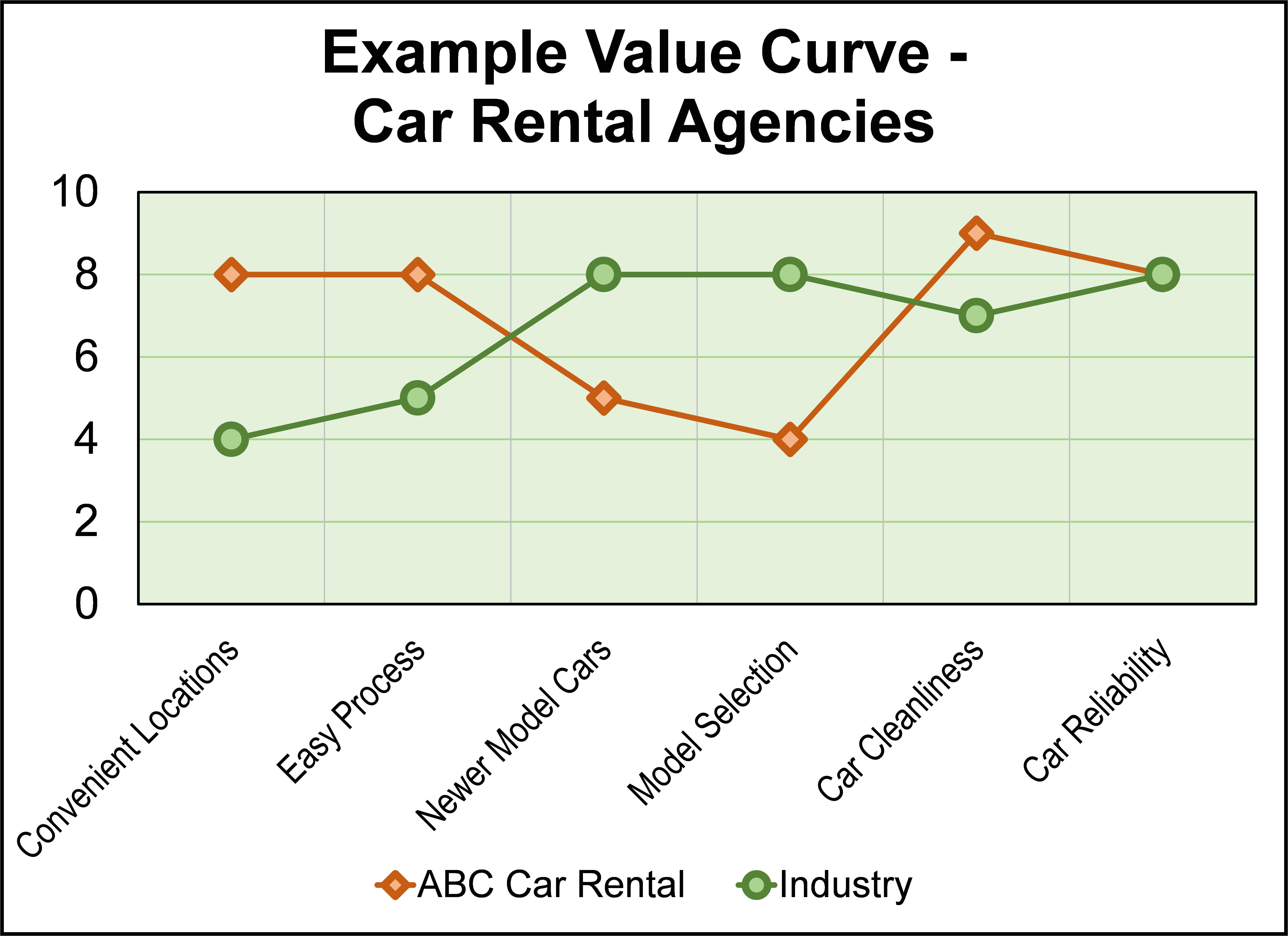 value curve analysis