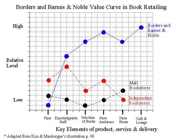value curve analysis template