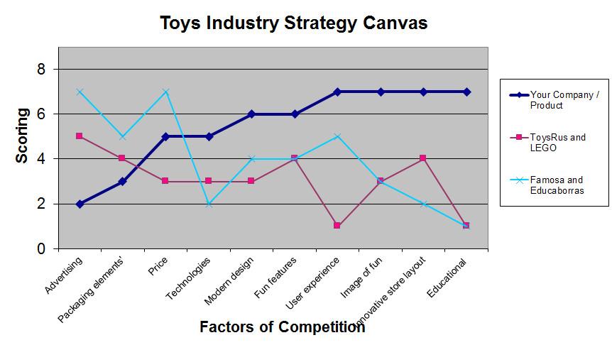 value curve canvas 2