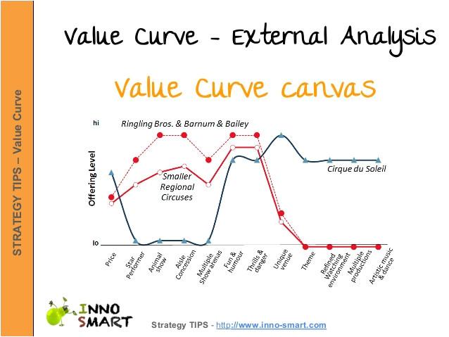 value curve canvas steps