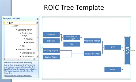explaining how value is added by using a roic tree powerpoint template