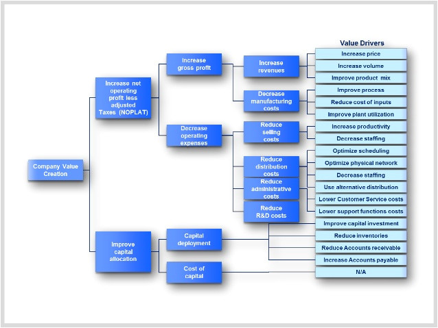 value driver tree template by exmckinsey consultants