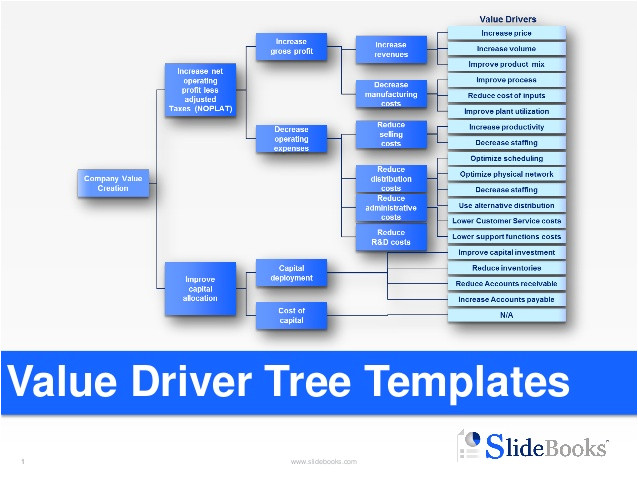 Value Tree Template Value Driver Tree Templates In Powerpoint