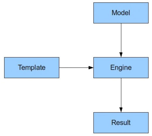 Velocity Template Example Velocity Template In Java