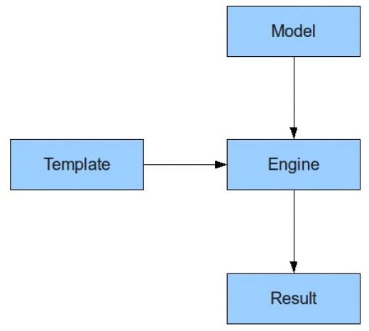 velocity template in java