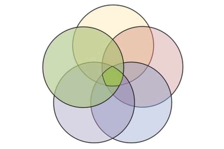 post 5 circle venn diagram template 196881