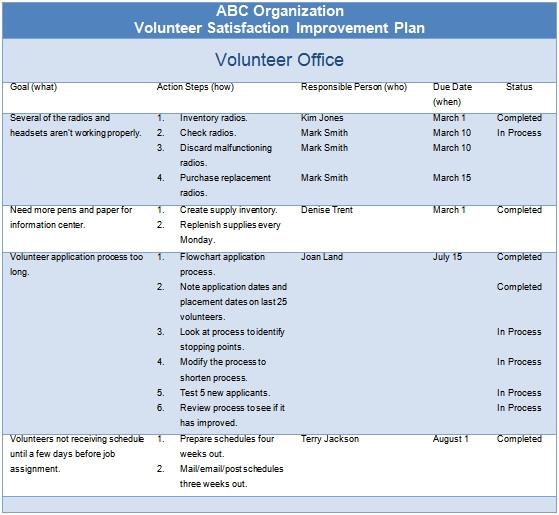 volunteer satisfaction surveys 4 opportunities to ask questions