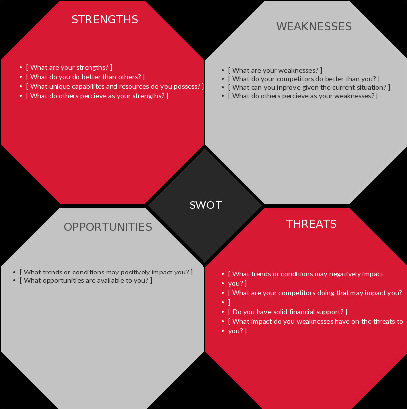 swot analysis templates creately