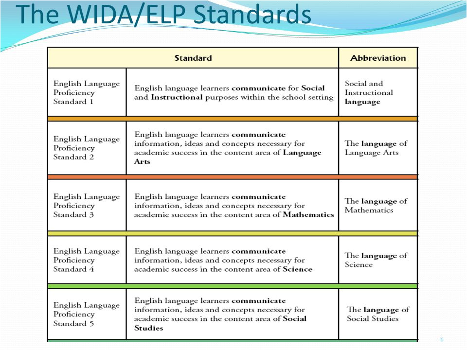 Wida Lesson Plan Template Lesson Planning for Ells Using the Wida Elp Standards