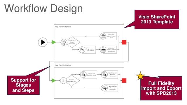 getting stuff done managing tasks with sharepoint designer workflows by chris beckett sptechcon