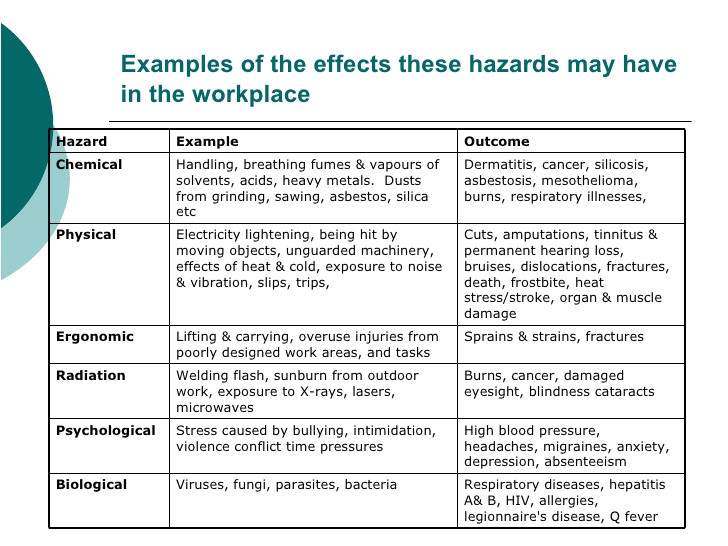 workplace violence and harassment risk assessment template