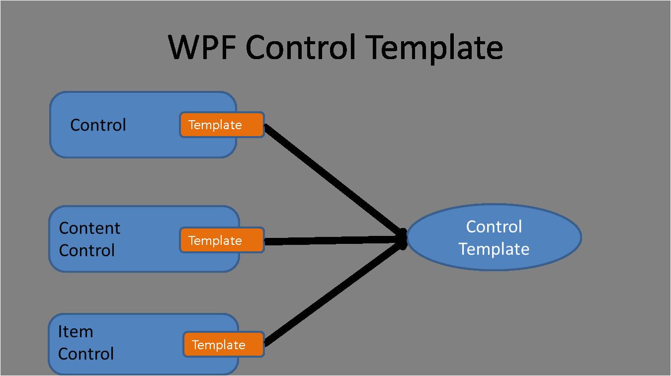 wpf control template binding tutorial sample