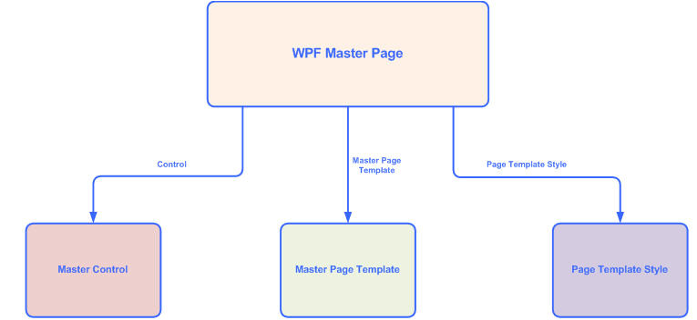 wpf master page and dependency properties in action
