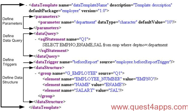 Xml Publisher Data Template Xml Publisher Report From Xml Data Template Quest4apps