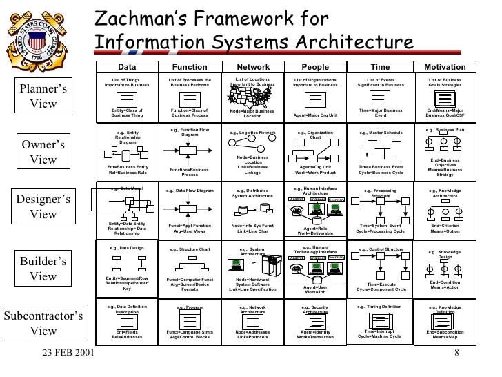 us coast guard powerpoint slide about zachman framework