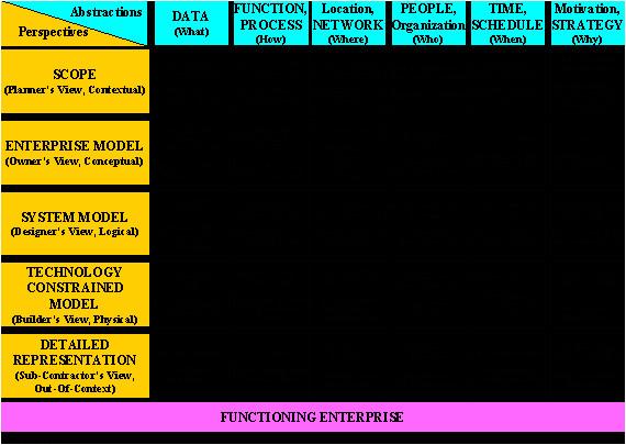 zachman framework example