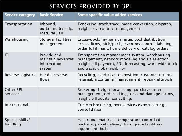supply chain management module 4