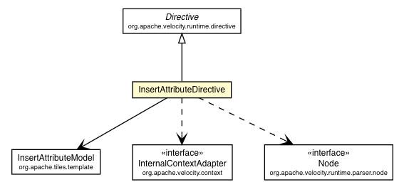 insertattributedirective