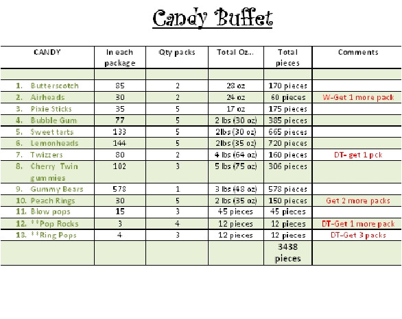Candy Buffet Contract Template Candy Buffets Weddingbee