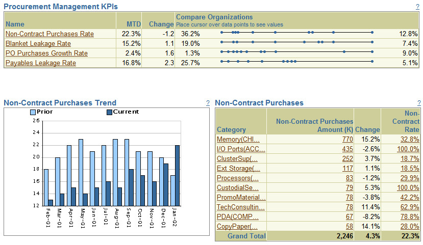 Contract Kpi Template oracle E Learning Procurement Management Dashboard