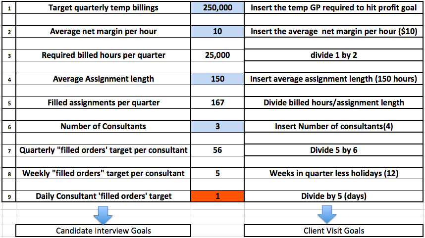 smarter kpis for temp contract recruiters