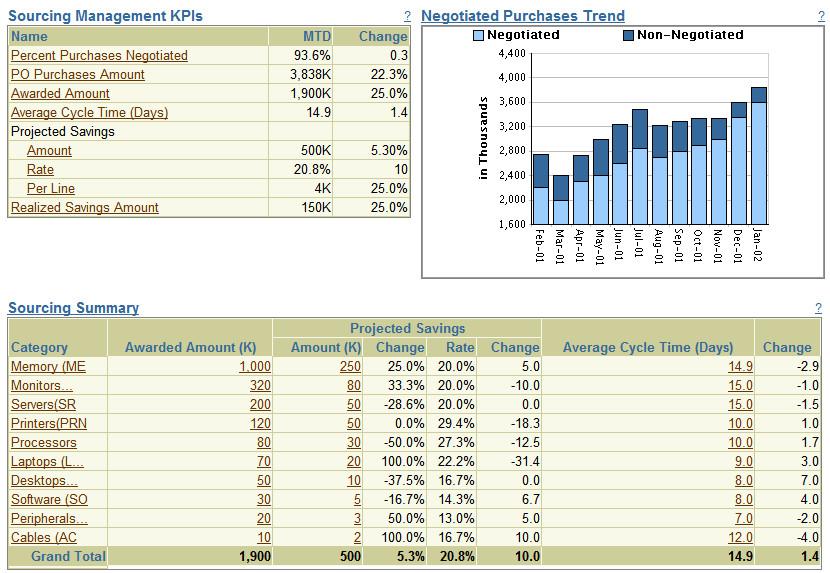 sourcing management dashboard purchasing performance dash