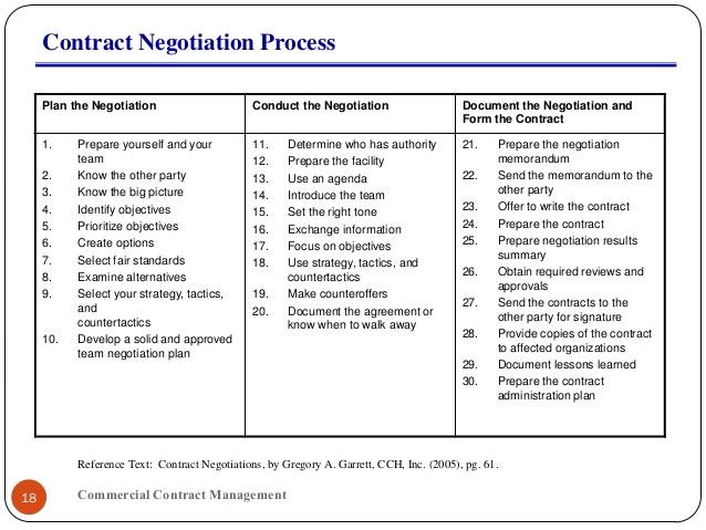 contract negotiations 40072105