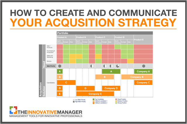 how to create and communicate your acquisition strategy