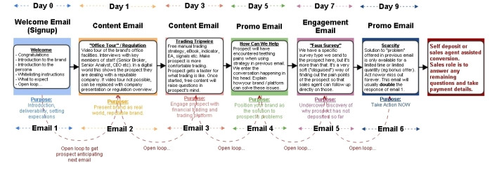 email campaign samples structure