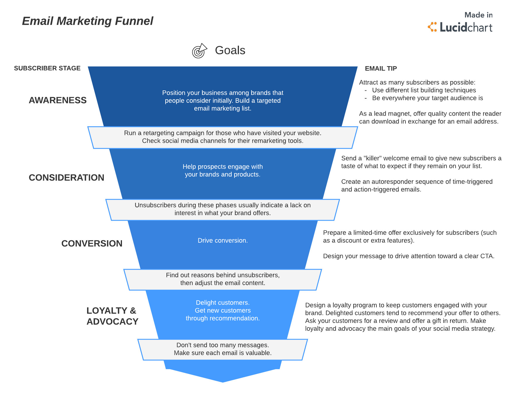Email Funnel Templates Master the 5 Step Email Marketing Funnel Lucidchart Blog