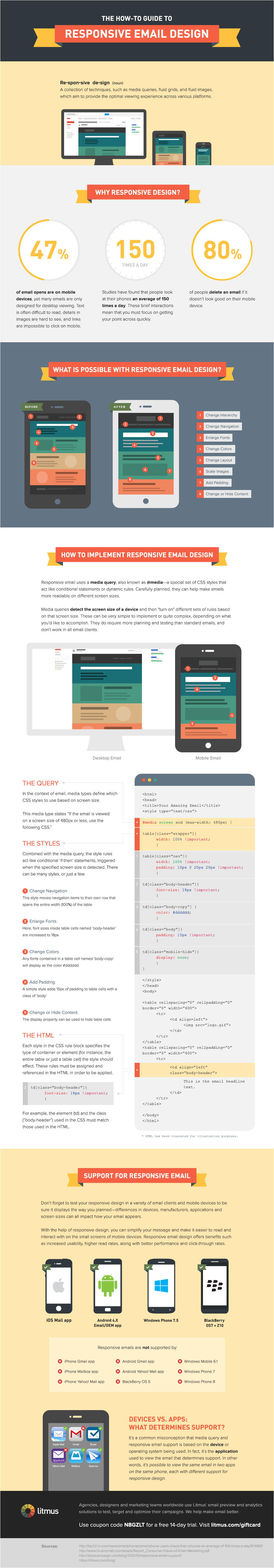 the how to guide to responsive email design infographic