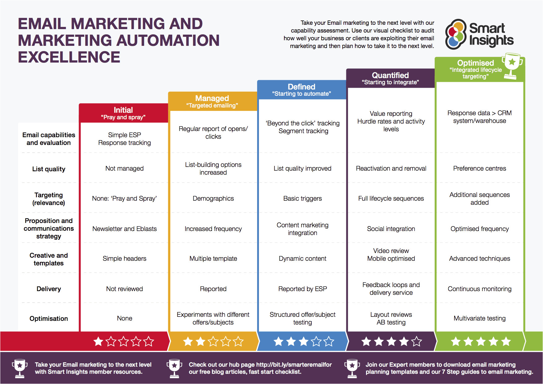 email marketing excellence templatev2 0