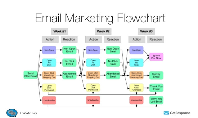 getting to know email marketing automation