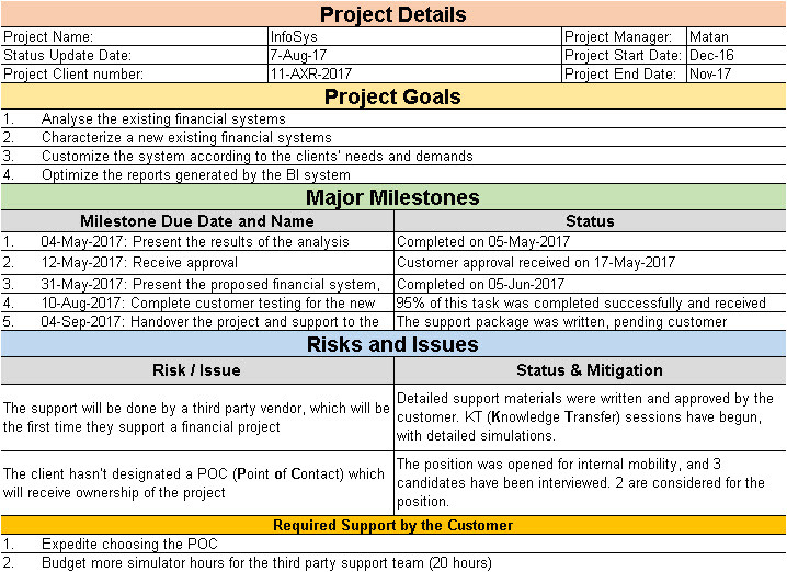 project status update email sample