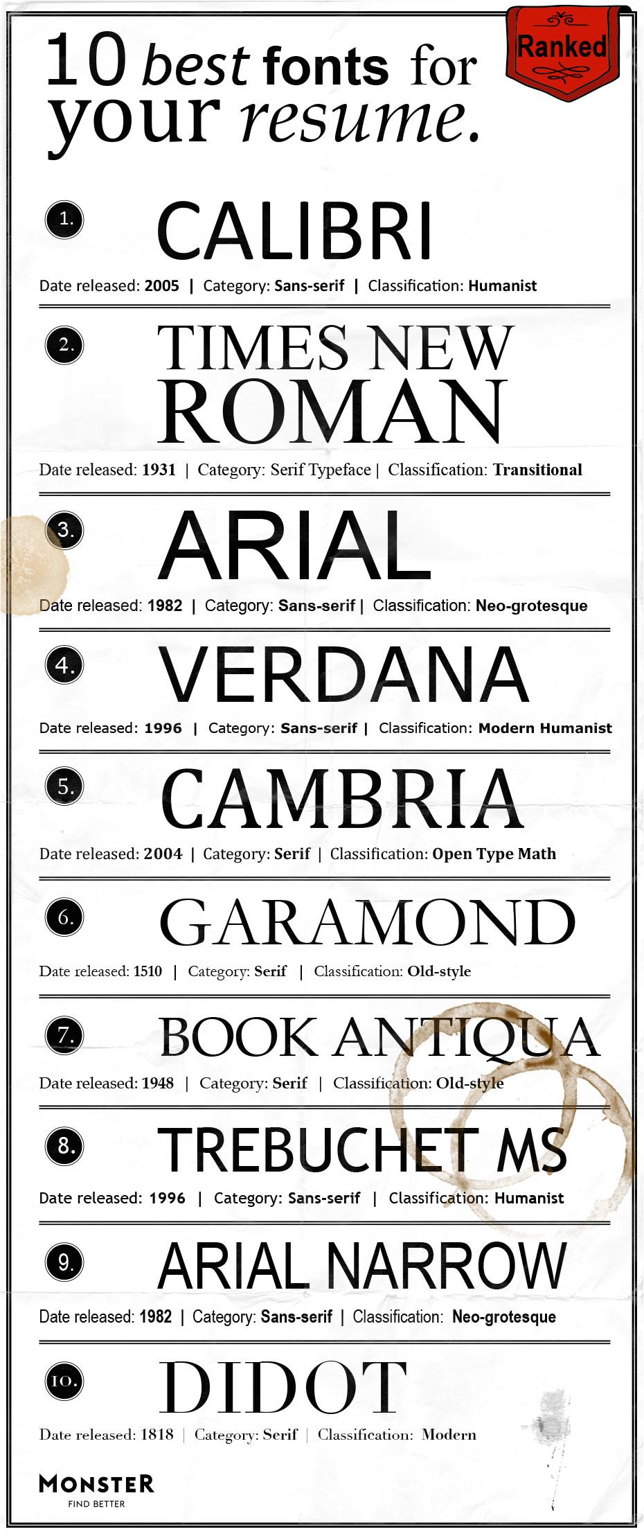A Professional Resume Font Best Fonts for Your Resume Monster Com