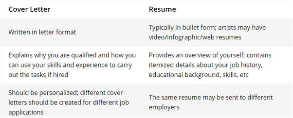 what is the difference between resumes and cover letters