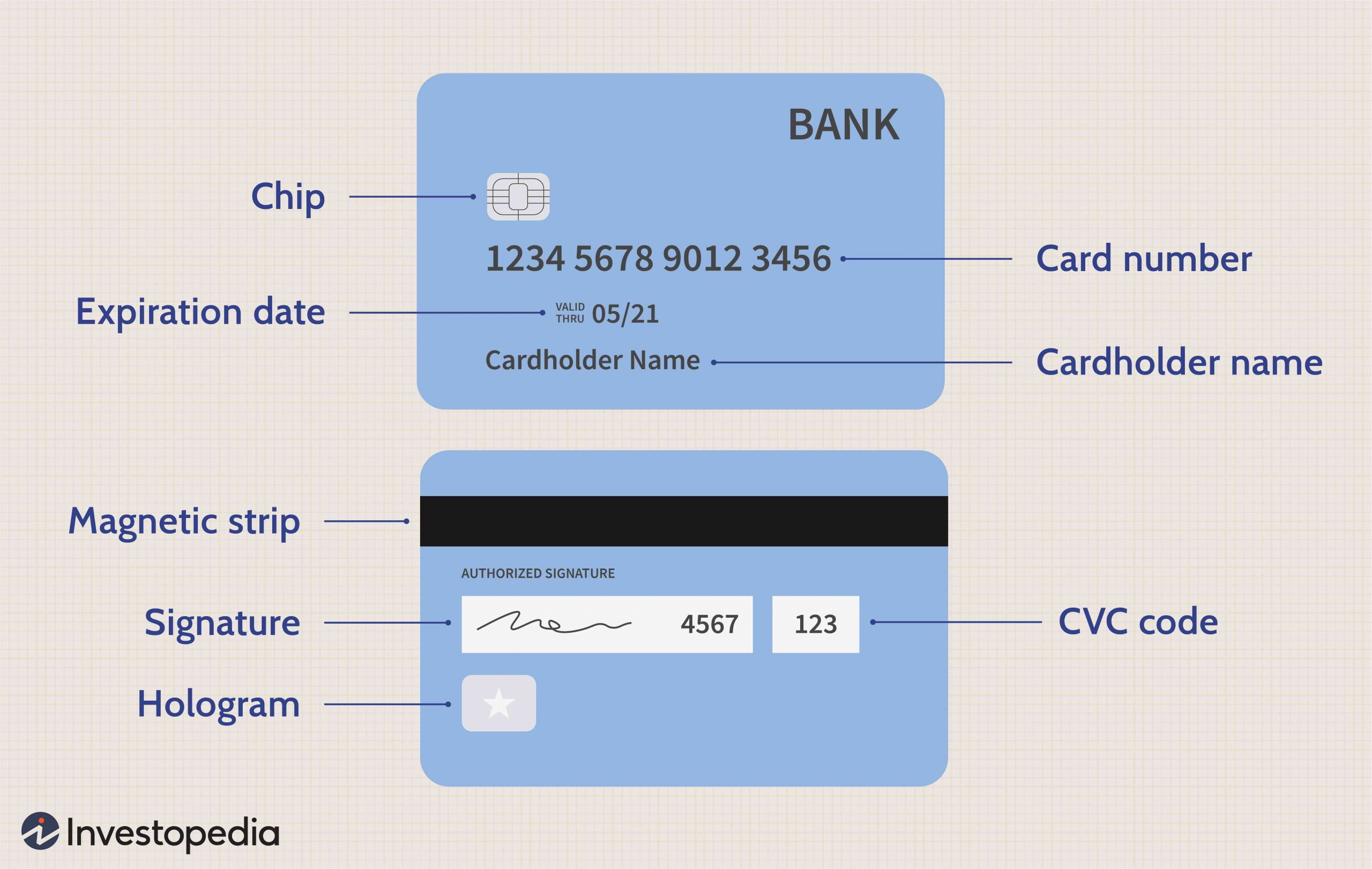 Card Holder Name Kya Hota Hai What Happens when Your Credit Card Expires